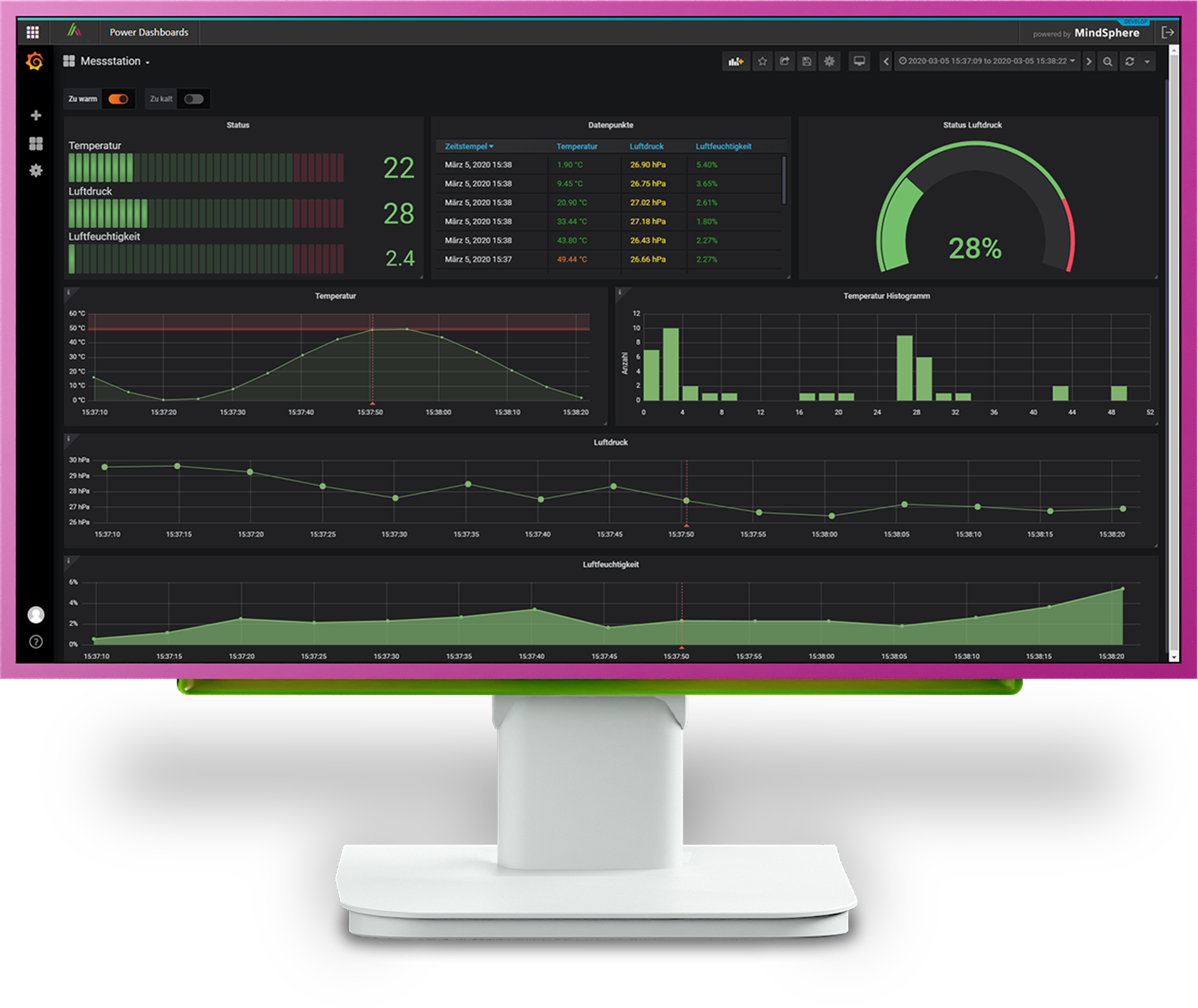 Power Dashboards Monitor Messstation dunkel