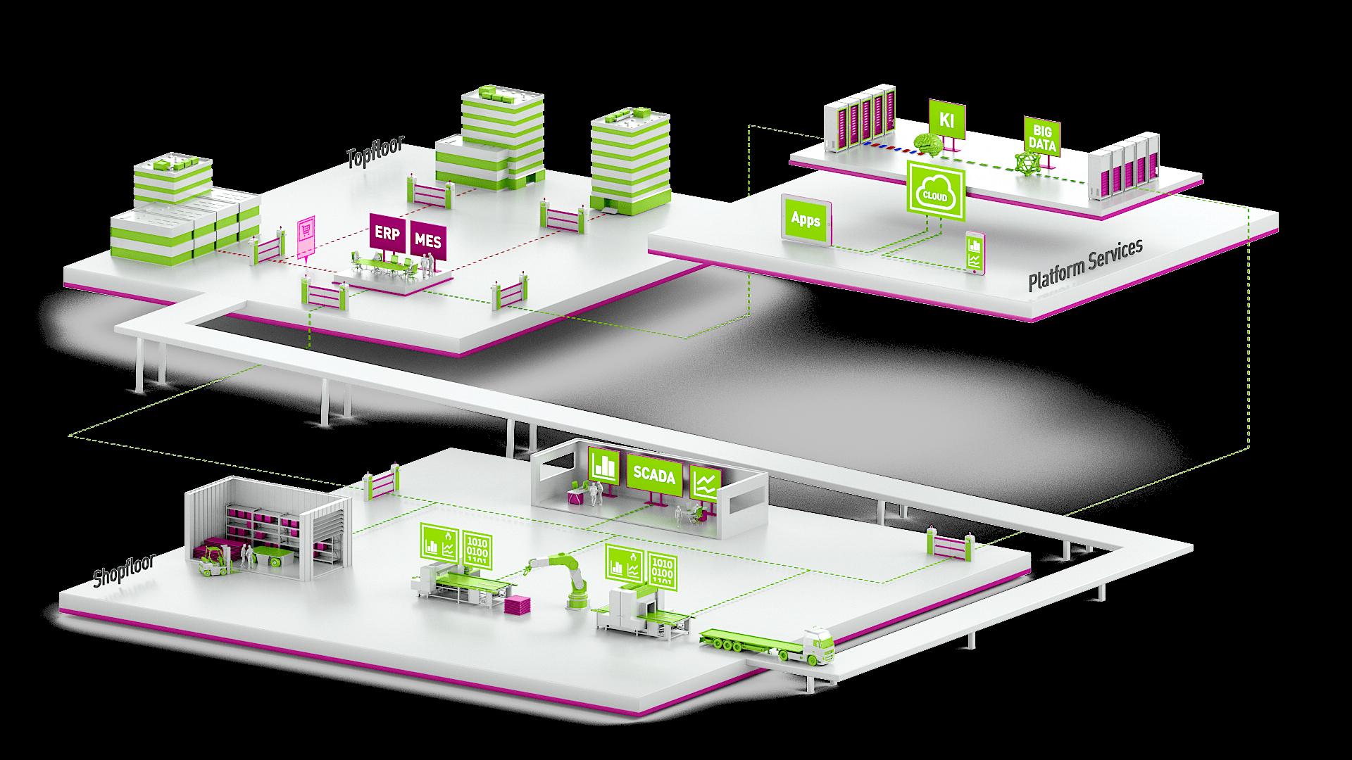 AUNOVIS-3D-Welt Digitale Geschäftsprozesse Prozessleitsysteme Industrie 4.0