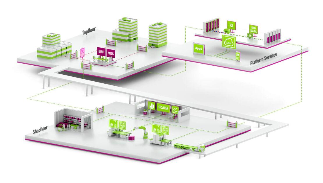 In 4 Stufen Zur Smart Factory Industrie 4 0 Aunovis