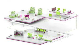 aunovis-3d-welt-digitale-geschäftsprozesse-prozessleitsysteme-industrie