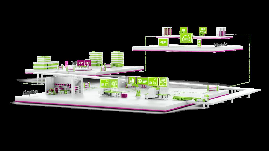 3D-Welt Aunovis Shopfloor Topfloor Platform Services